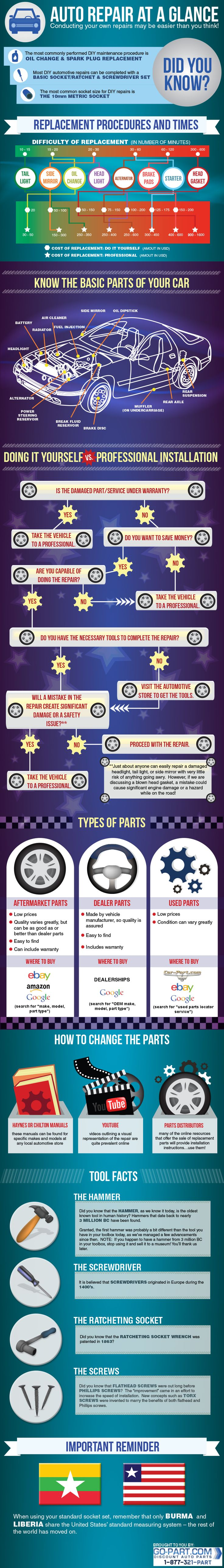 In the following infographic by the folks over at Go-Part.com, some basic repairs that can be conducted in one's driveway or garage are outlined, reminding us that there are several ways to save money when it comes to our vehicles. By noting the average replacement times, cost of parts, and the alternatives in using a professional, their goal is to create some confidence in consumers that there are some common repairs that can be facilitated quickly and effectively.