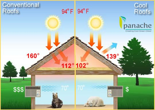 How Cool Roof Technology Works? Simply put – cool roofing insulation with cool roof technology allow a more comfortable and energy efficient home. To learn more about this estimator and the data used to make it, please email at : info@panachegreen.com htt