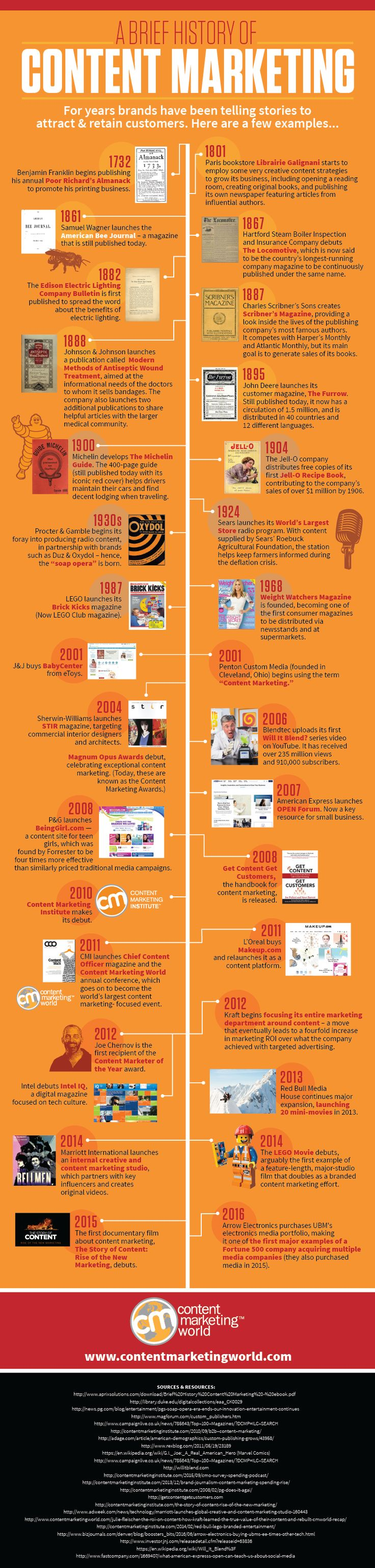 A great infographic on the history of content marketing and how it importance changes year by year.