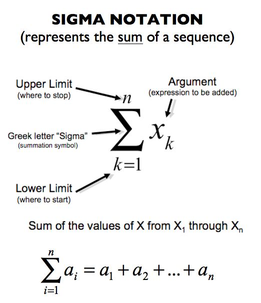 Every AP Calculus Cram Guide Ever - Best Study Review ...