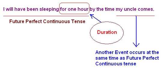 Use and Time Line