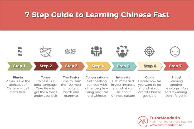 How do I learn Chinese fast? A 7 Step Guide for Beginning Mandarin Learners This is a guest blog post from TutorMandarin – an online Chinese Tutor service that teaches students how to speak Mandarin using an innovative Learn Chinese app and PC Software.   So you know you want to learn Chinese. Great. But ... Read Post