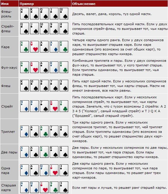 Играть в покер на картах пароль на фриролл онлайн покер шоу фриролл