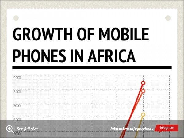 Infographic: Growth of mobile phones in Africa (2000 - 2015)