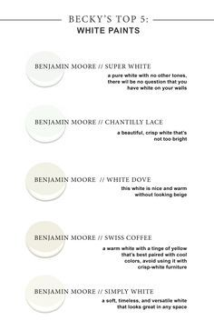 My top 5 favorite white paint colors! You just can't go wrong with these options. But always remember to paint some cardstock samples and see how they look in your home. It's crazy how paint can change under different lighting! Benjamin Moore Super White, Chantilly Lace, White Dove, Swiss Coffee, Simply White!