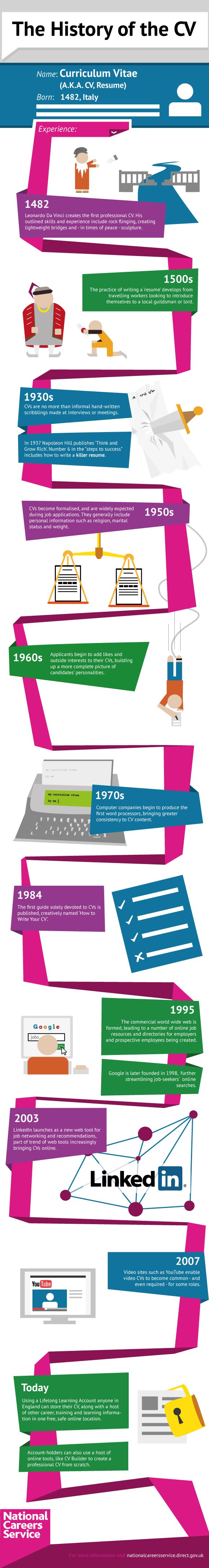 the history of curriculum vitae infographic