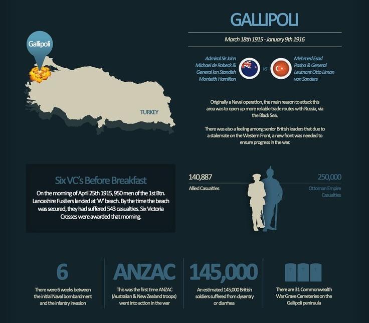 Decisive Battles of WW1 - Gallipoli
