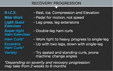 Recovery should begin the moment after an injury occurs. Learn how to begin treating a hamstring pull or tear, and reduce your time on the sidelines.