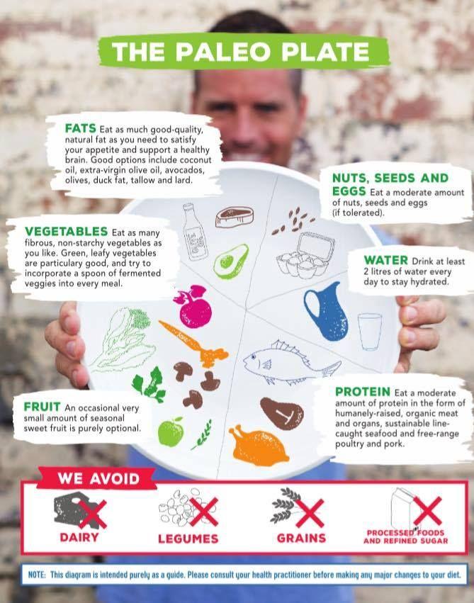 https://paleo-diet-menu.blogspot.com/ #paleodiet Pete Evans Paleo Plate