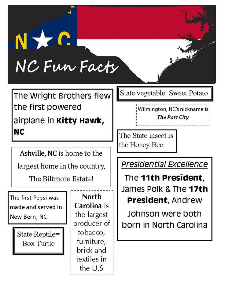 Fun Facts all about North Carolina!!