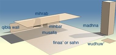 The interior layout of a mosque