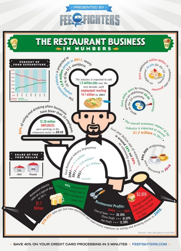 Restaurants are more than just food - here are the numbers behind the dining.