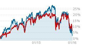 Wells Fargo (WFC) Stock Quote | The Motley Fool