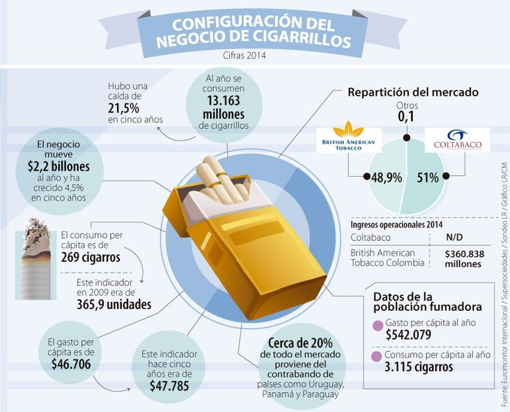 Coltabaco y BAT se disputan un negocio que factura hasta $2,2 billones al año