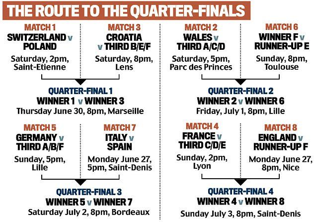 The Route to the Quarter Finals of #EURO2016