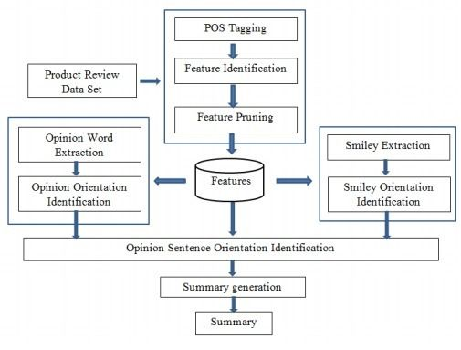 International Journal of Data Mining & Knowledge Management Process (IJDKP)   ISSN: 2230 - 9608[Online]; 2231 - 007X [Print] http://airccse.org/journal/ijdkp/ijdkp.html    OPINION MINING OF CUSTOMER REVIEWS: FEATURE AND SMILEY BASED APPROACH   I R Jayasekara and W M J I Wijayanayake     Department of Industrial Management, University of Kelaniya, Sri Lanka     ABSTRACT     With the rapid growth in ecommerce, reviews for popular products on the web have grown rapidly. Although these reviews…