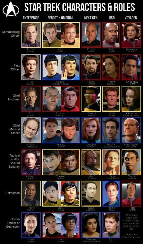 Star Trek Characters & Roles AND in order not by series, but by the year in…