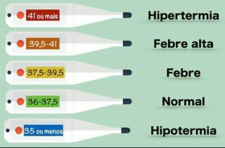 Como saber se a criança tem febre. How to know if someone has a fever