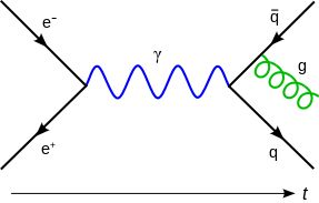 In this Feynman diagram, an electron and a positron annihilate, producing a photon (represented by the blue sine wave) that becomes a quark–antiquark pair, after which the antiquark radiates a gluon (represented by the green helix).