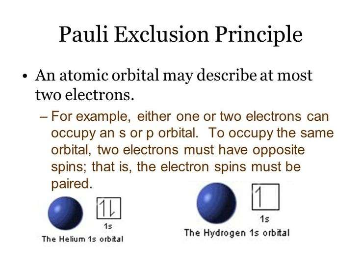 Image result for pauli exclusion principle
