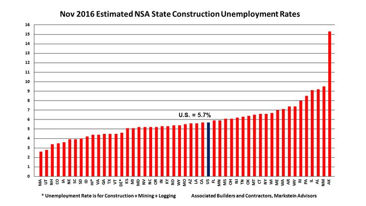 Construction Unemployment Rates Improve in 38 States Year-Over-Year, ABC Says #construction #compact