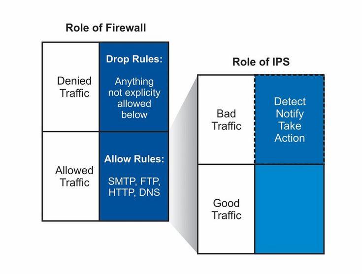 UTM IPS gwarantuje bezpieczeństwo sieci na poziomie sieci, aplikacji i użytkownika. Moduł ten daje kompleksowe i oszczędne podejście do ochrony sieci.
