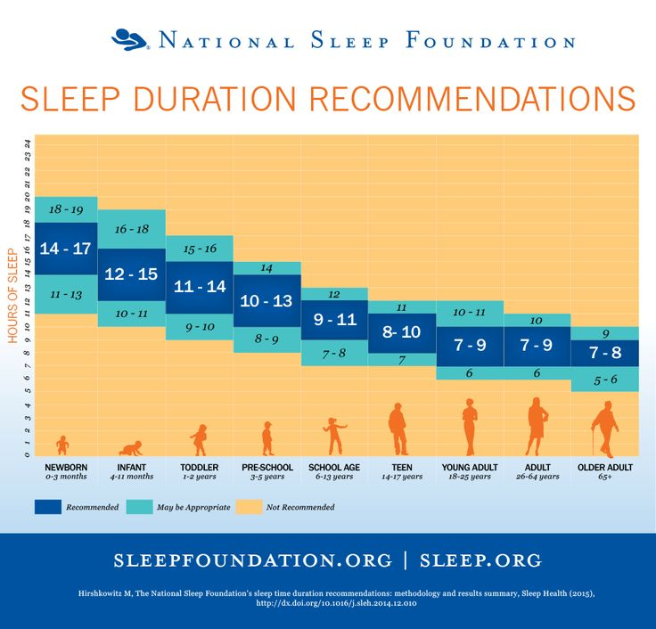 How Much Sleep Do We Really Need?  (1) Stimulants like coffee and energy drinks, alarm clocks, and external lights—including those from electronic devices—interferes with our natural sleep/wake cycle.  (2) Though research cannot pinpoint an exact amount of sleep need by people at different ages, it's important to pay attention to your own individual needs by assessing how you feel on different amounts of sleep.  Are you productive, healthy and happy on seven hours of sleep?...