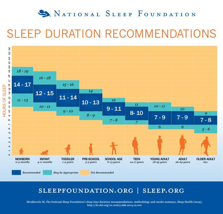Voici les résultats d'une étude à l'échelle mondiale menée par la National Sleep Foundation sur plus de deux ans sur les recommandations de temps de sommeil pour chaque tranche d'âge.