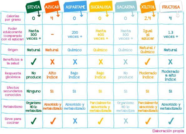 Tabla de equivalencias estevia-azucar