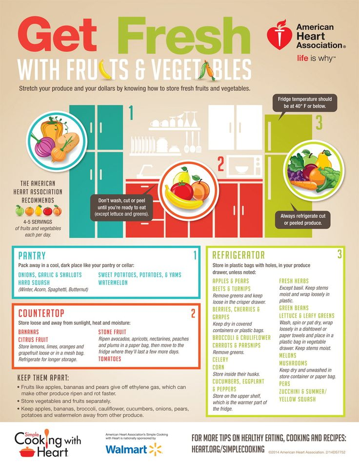 SCwH Produce Storage Infographic