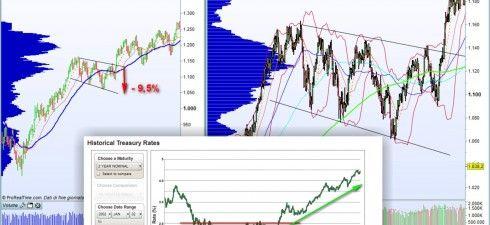 #Azioni e #tassi. Come valutare i #massimi dell' #S&P500 con il grafico dei #Bonds .