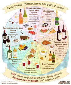 Еда + Вино