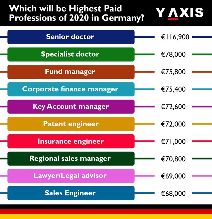 Top ten highest paid professions in Germany for 2020