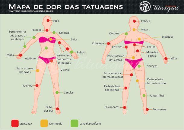 Mapa de dor das Tatuagens - Mulheres:
