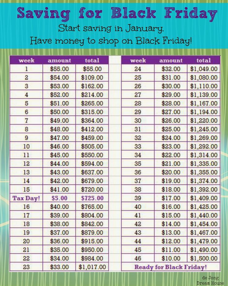 How to Making Saving a Little Less Painful. Black Friday edition. Slightly more aggressive savings, plus one extra deposit on tax day will give you $1500 for shopping on Black Friday.