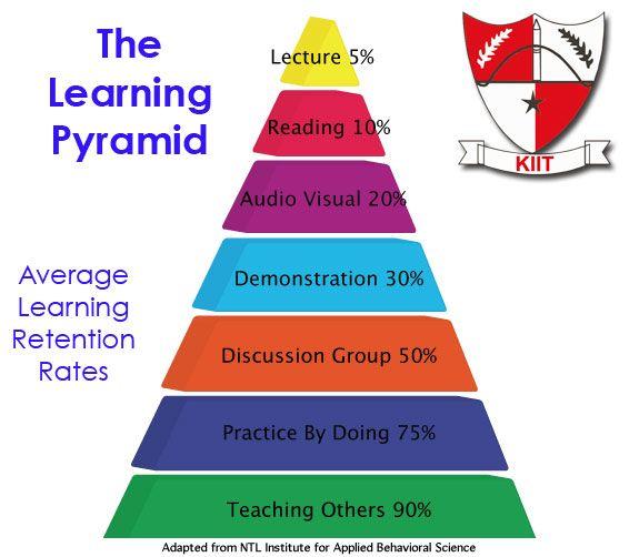 #KIIT- The learning pyramid!!!!! www.kiit.in