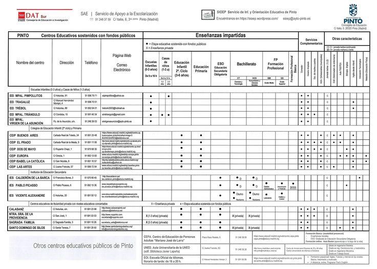 Oferta Educativa en Pinto. Escuelas infantiles, colegios e institutos de Pinto. También #EOI, #UNED y Formación personas adultas.