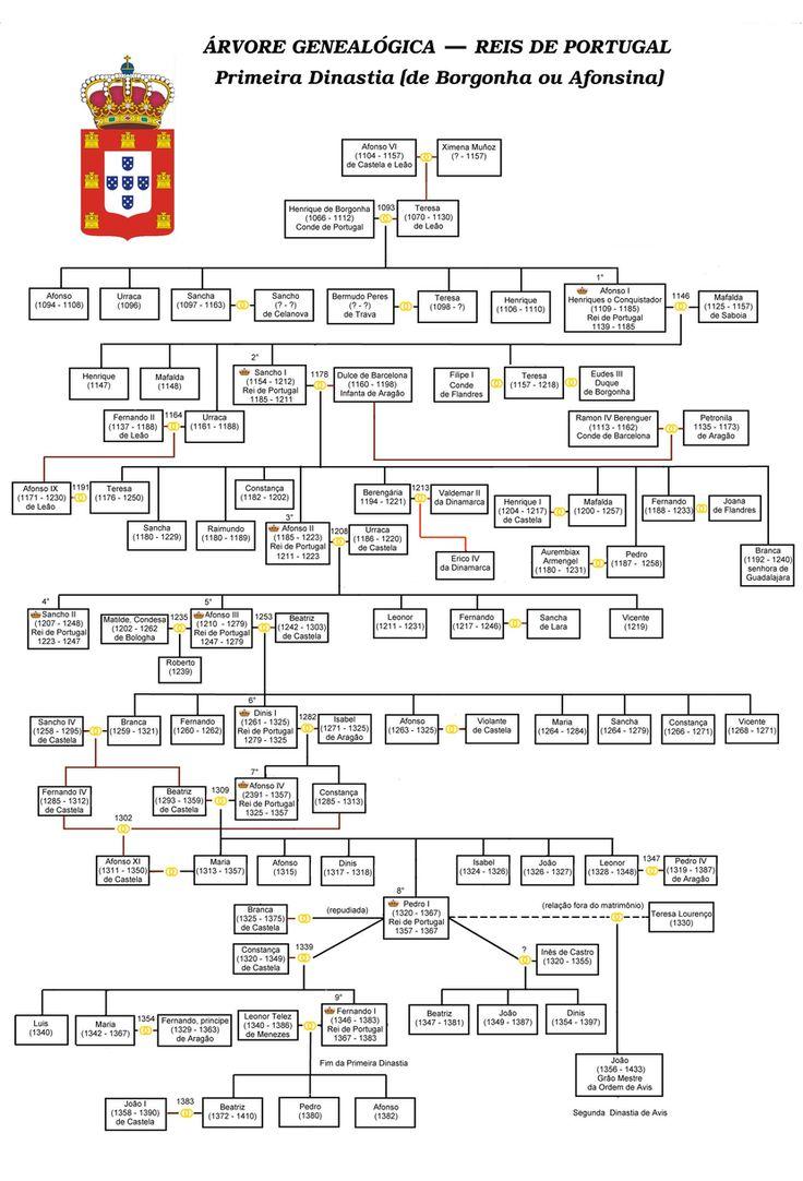 A Dinastia de Borgonha, também chamada Afonsina (pelo elevado número - quatro - de soberanos com o nome de Afonso) foi a primeira dinastia do Reino de Portugal. Começou em 1096, ainda como mero condado (autonomizado em reino em 1139-1143) e terminou em 1383. D. Afonso Henriques tornou-se Príncipe de Portugal depois de vencer os nobres galegos, os Peres de Trava, aliados de sua mãe, D. Teresa, na batalha de São Mamede em 1128. Foi apenas em 1179 que o Papa Alexandre III reconheceu Portugal…