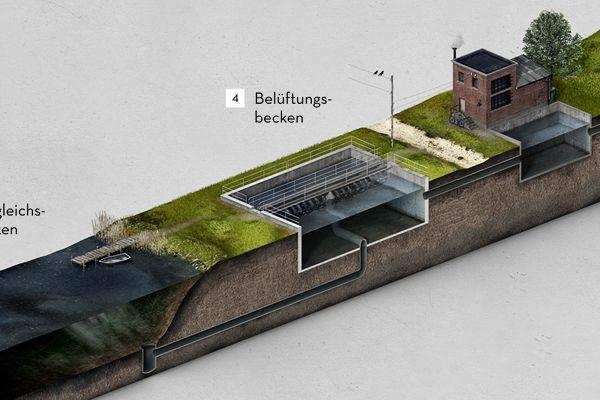 Wasseraufbereitung in der DDR by Konstantin Datz, via Behance