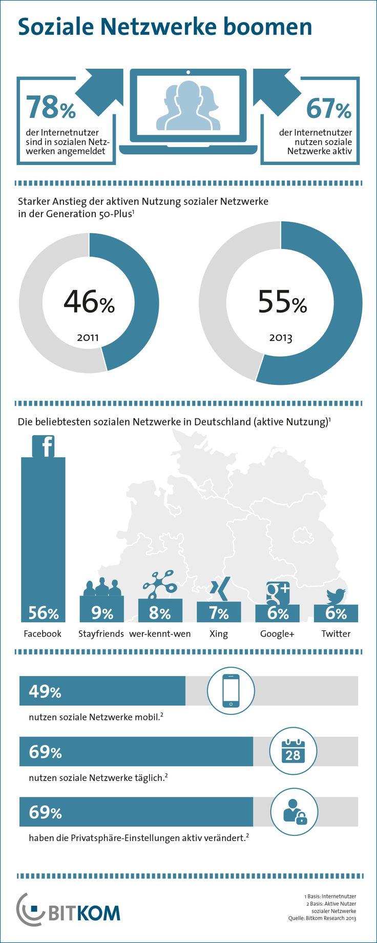 Vier von fünf (78 Prozent) Internetnutzern in Deutschland sind in einem sozialen Netzwerk angemeldet und zwei Drittel (67 Prozent) nutzen diese auch aktiv. Insbesondere bei den Älteren sind die Nutzerzahlen gestiegen: 55 Prozent der Internetnutzer in der Generation 50-Plus sind derzeit in sozialen Netzwerken aktiv. Zum Vergleich: Vor zwei Jahren waren es erst 46 Prozent.