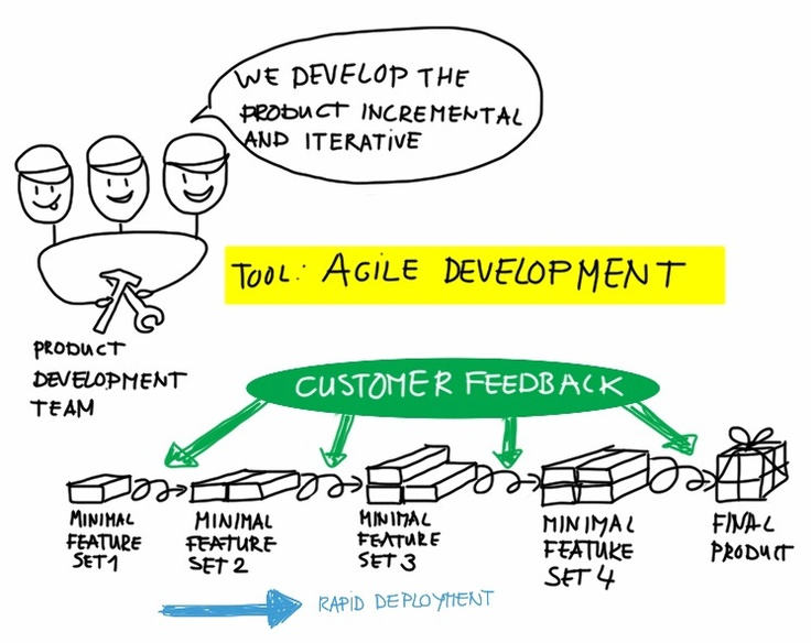 17 Best images about Agile Infographics on Pinterest ...