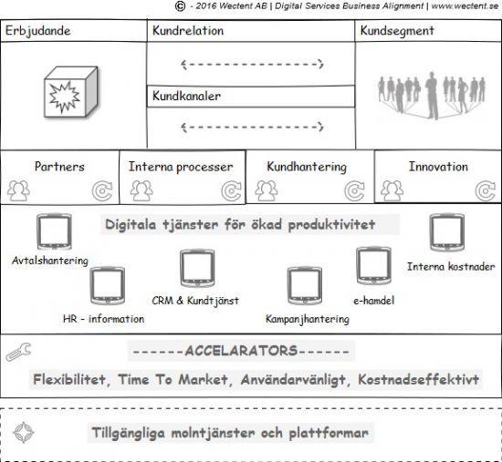 Digitalisering av affärsprocesser