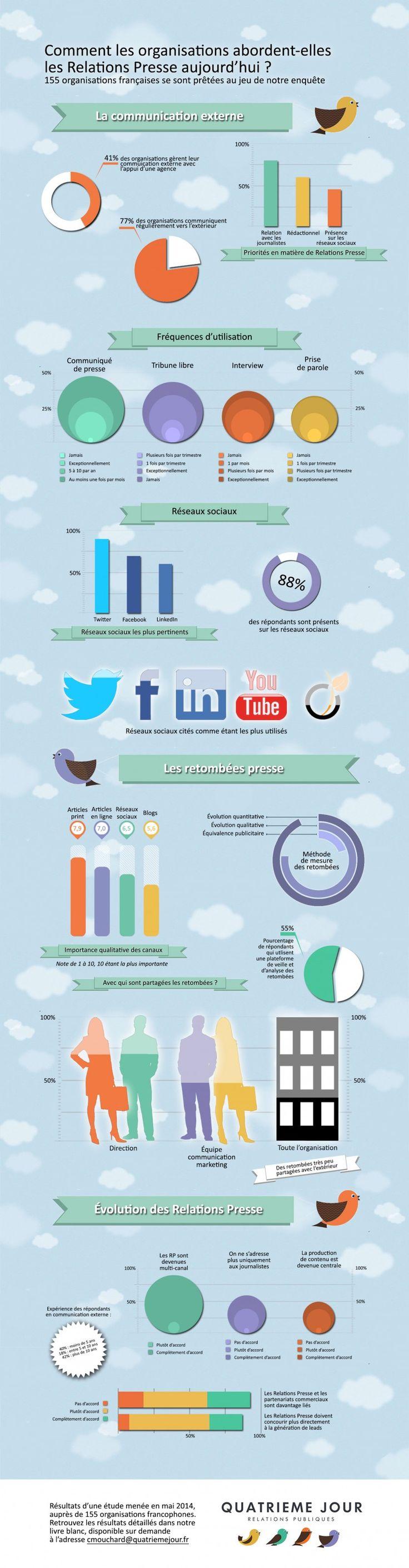 Infographie : Comment les organisations gèrent-elles leurs relations presse en 2015 ?