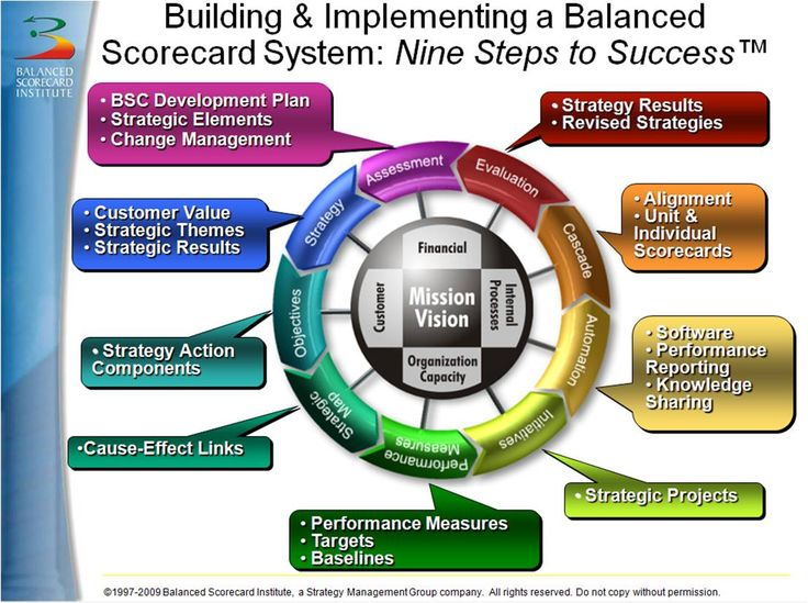 strategic management accounting and balanced score A management consultant (balanced scorecard,  when is a balanced strategic management analysis tools  management accounting, 72(4), p 24-26 read paper.