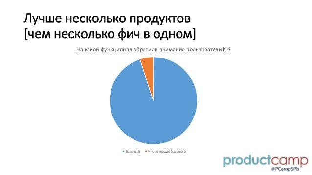 Каша из топора или user acquisition плохими продуктами. Степан Дешевых (Лаборатория Касперского)