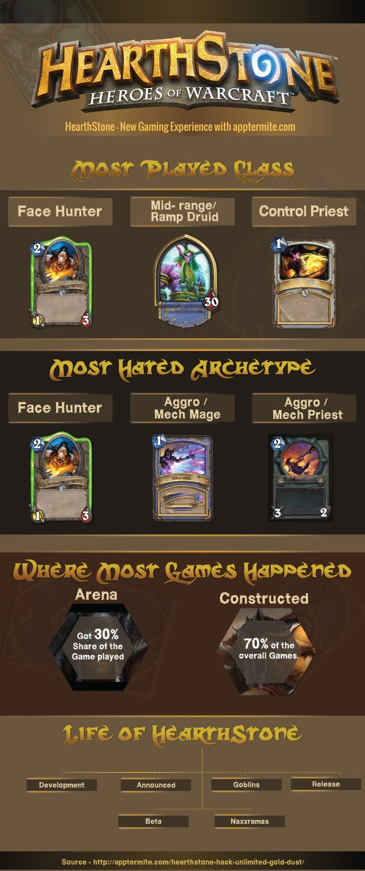 Are you currently looking for the best cheat tool to leverage your Hearthstone game? Do you want to get an unlimited gold source Check this out http://apptermite.com/hearthstone-hack-unlimited-gold-dust/ for more info.