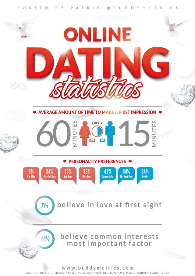 College Student Online Dating Statistics Reveal What Women Want