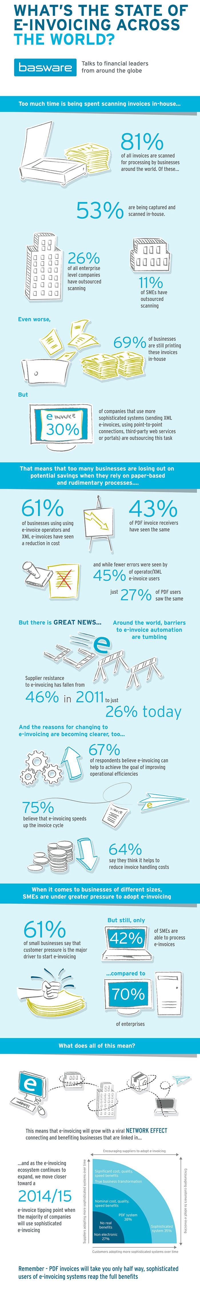 What's the state of e-invoicing across the world? Infographic on the findings of the 2012 Global e-Invoicing Study by Basware and the Institute of Financial Operations (IFO). http://www.basware.com/einvoicing-survey-2012
