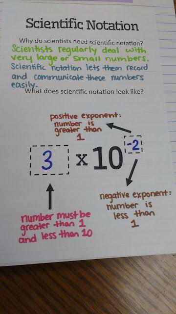 Scientific Notation INB Pages   Math = Love   Bloglovin'