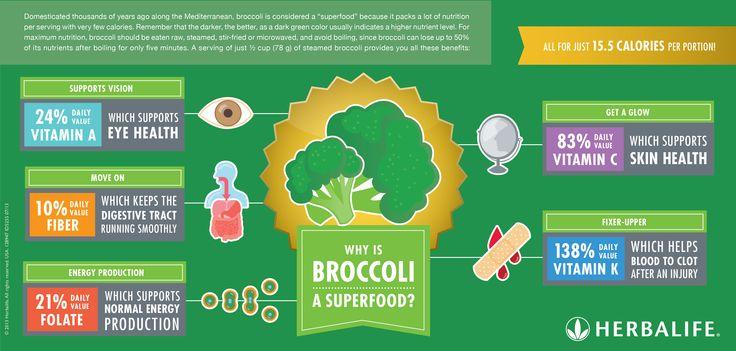EN Herbalife Infographic - Broccoli.jpg 3513×1679 pixels